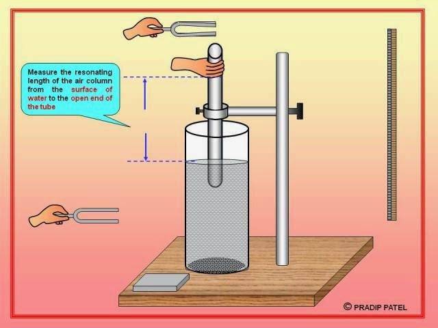 resonance tube experiment Resonant tube experiment introduction resonance is the phenomenon in which at specific frequencies, the amplitude of the system will be greater due to a transfer of energy between nodes.