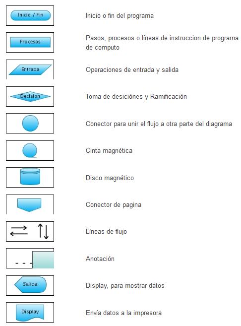Diagrama De Flujo Figuras Y Significado Image Collections How To Guide And Refrence