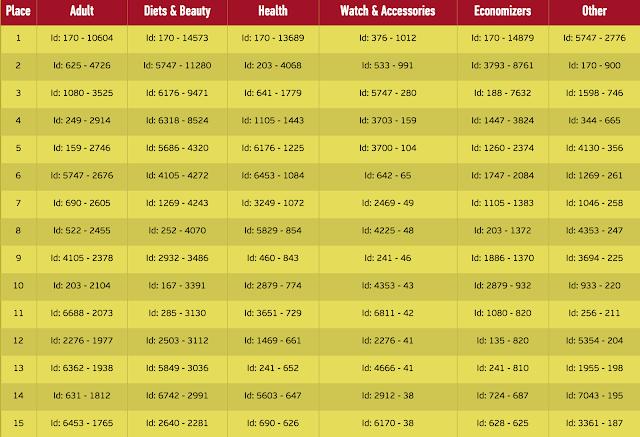 """Статистика вебмастеров и подтвержденных лидов за 73 дня в разделе """"товары почтой"""""""