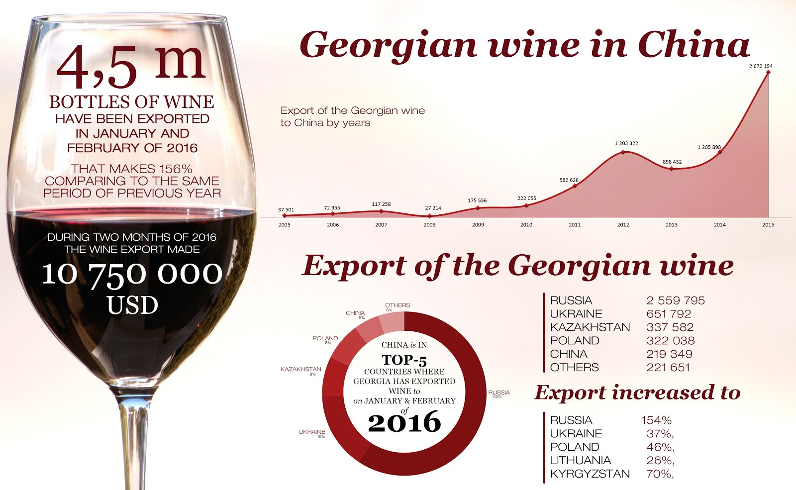 china's wine market and the role China's total volume of wine imports also jumped 1442% to  what is especially  surprising about these numbers is the comparatively small role played by us  wines  comparatively tiny fraction of the china market in terms.