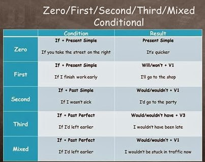 first and second conditional pdf