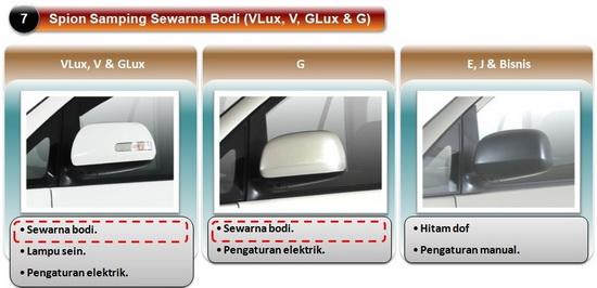 Desain Spion Toyota Grand New Kijang Innova