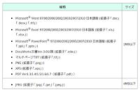 対応フォーマット(2012/05現在)