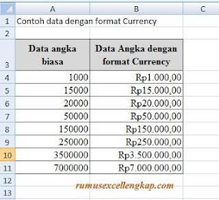 Contoh data angka dengan Currency