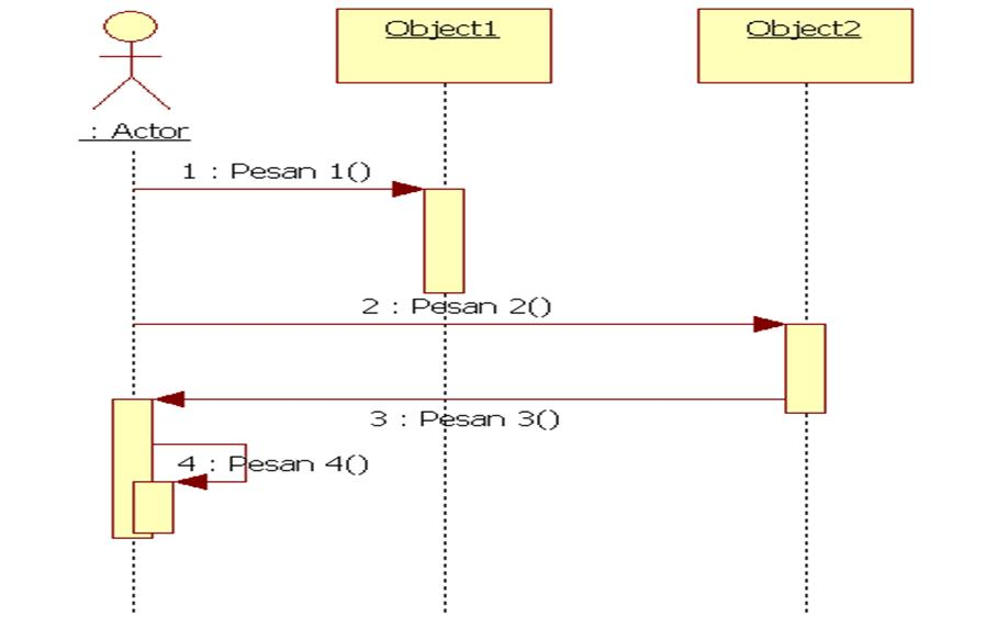 Object Oriented Program  Oop   Sequence Diagram