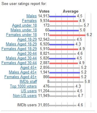 Evaluation statistics coursework