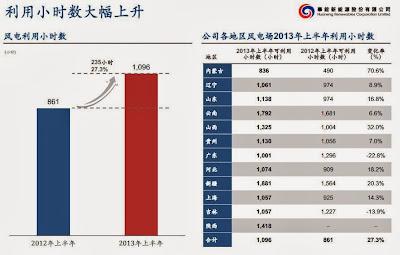 華能新能源(0958)中期業績