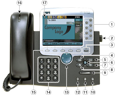 Cisco IP Phone Guide