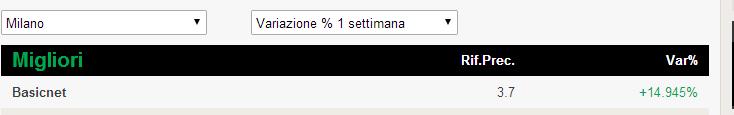 Le azioni migliori della borsa italiana: il caso BasicNet