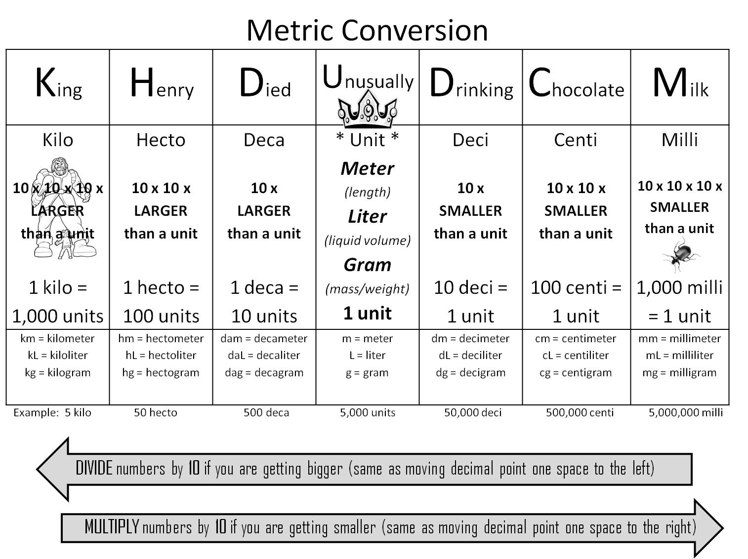 Simple Metric System Chart Nurufunicaasl