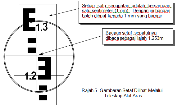 Nota video bab 11 subtopik ukur aras cikgu fadzil atas atau di bawah garis kolimatan setaf yang digunakan adalah setaf metrik yang boleh dipanjang dan dipendekkan panjangnya adalah 4 atau 5 meter yang ccuart Choice Image