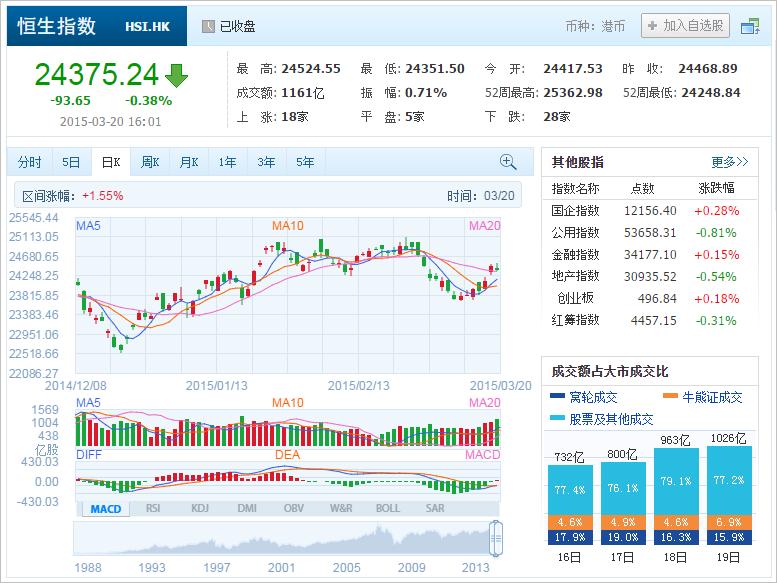中国株コバンザメ投資 香港ハンセン指数20150320