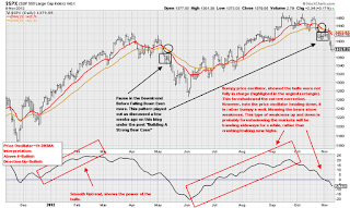 sp500 price oscillator