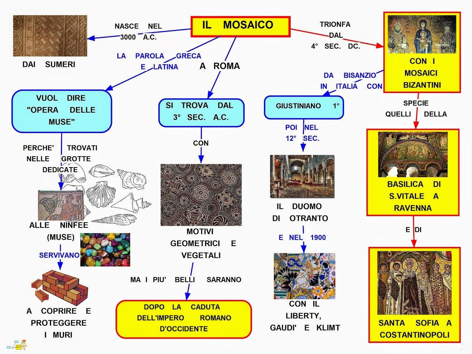 Risultati immagini per mosaici bizantini arte mappa concettuale