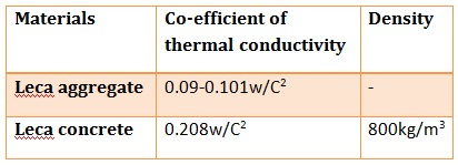 EN12667 test result on Leca for thermal conductivity and density of both aggregate and concrete