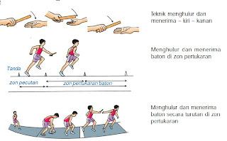 Teknik Lari Pecut