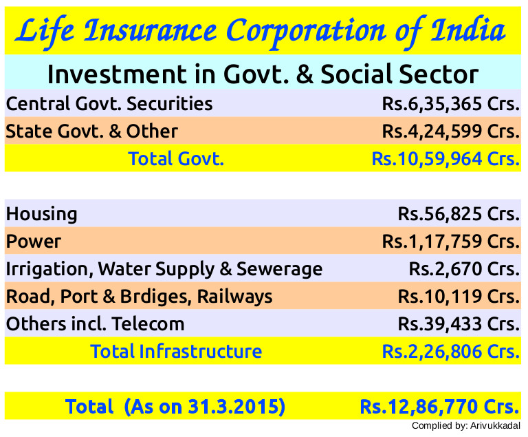 LIC's Social Sector Investments