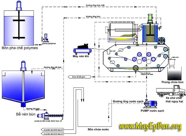 Qui trình xử lý bùn thải bằng máy ép bùn băng tải Chishun