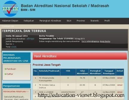 Lihat Hasil Akreditas Sekolah Anda