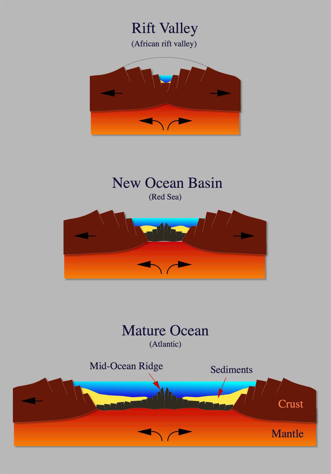 diepe brede vallei  gt  opvullen vallei met water  gt  meren of nieuwe    Rift Valley Diagram