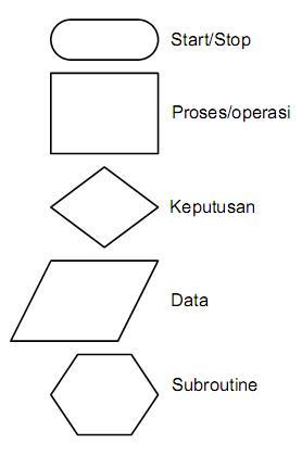 Perancangan diagram ladder dengan menggunakan pendekatan diagram alir tidak seperti pada perancangan perangkat lunak untuk sistem sistem basis data pengolahan kata dan aplikasi komputer lainnya diagram alir yang ccuart Gallery