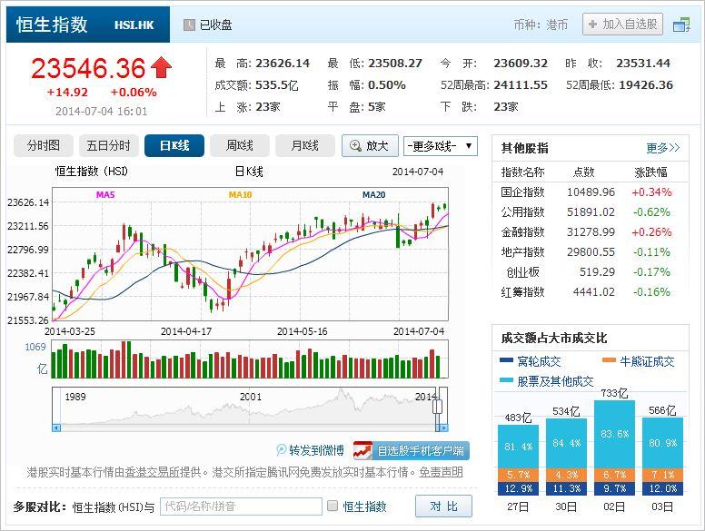 中国株コバンザメ投資 香港ハンセン指数20140704