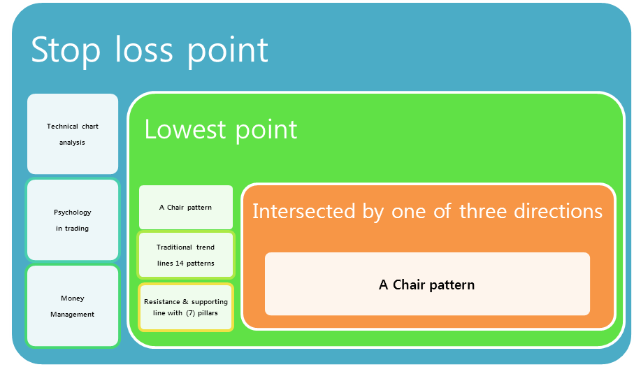 Cassandra's Chart for Forex & Stock