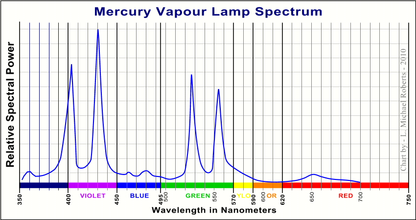 low pressure mercury vapour electronic discharge Electric lamps – part – 07 operation of high pressure mercury vapour (hpmv) lamp inventor of mercury vapour (hpmv) lamp john thomas way (london) developed a.