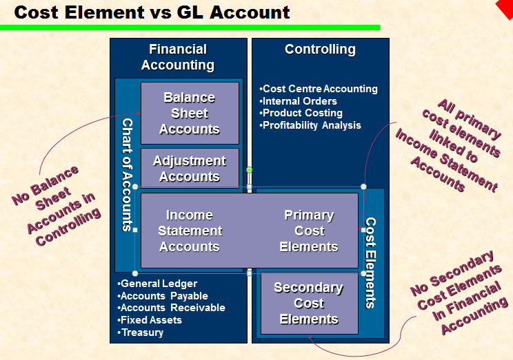 elements of account Statement of financial accounting concepts (sfac) 6 ,governed by generally accepted accounting principles (gaap), encompasses 10 elements of financial statements which mainly focus on.