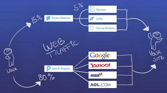 Quảng bá website đóng vai trò rất quan trọng trong việc xây dựng traffic.