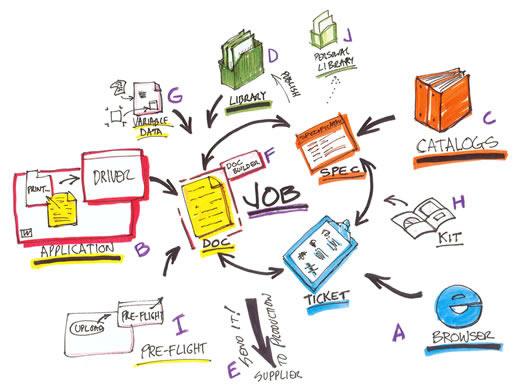 Kết quả hình ảnh cho kỹ thuật sáng tạo brainstorming