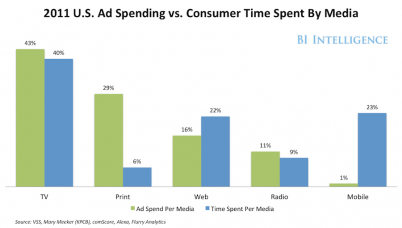ad spend, multichannel
