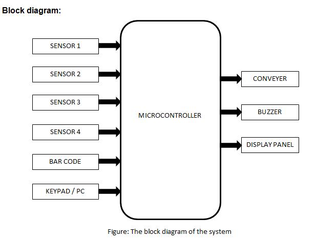 final year project  diagram  u0026 chart