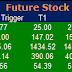 Most active future and option calls ( Pre Market Tips ) for 28 Sept 2015