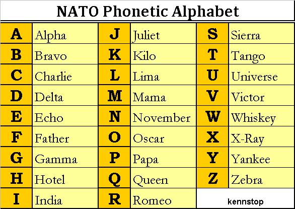 Nato Alphabet Wallpaper a