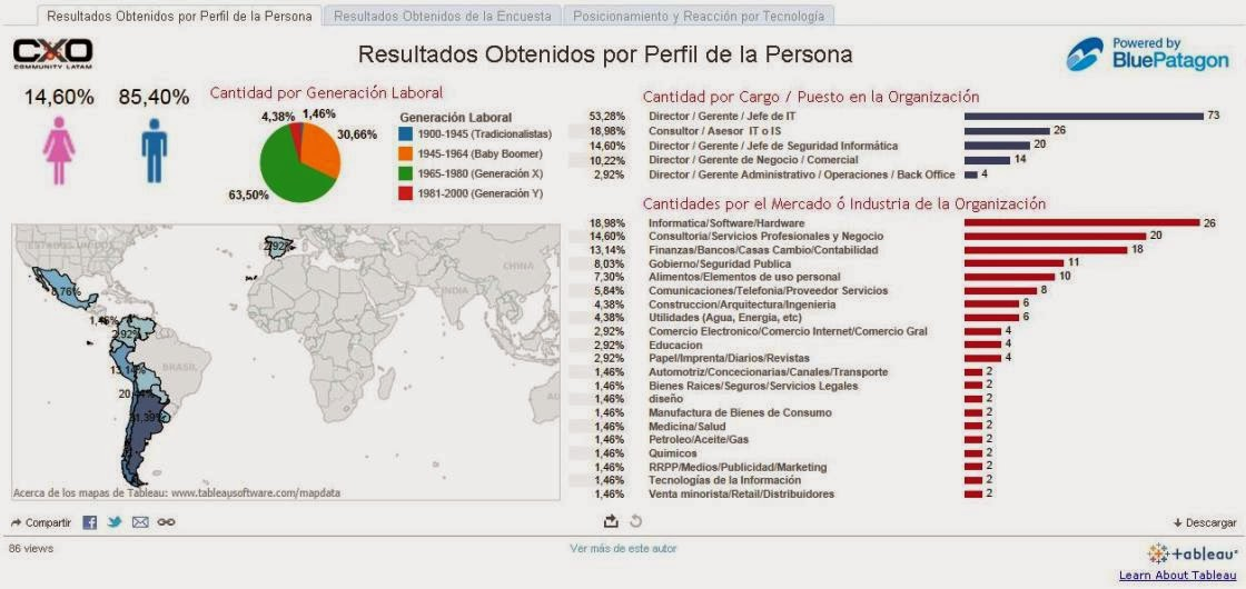 http://public.tableau.com/profile/cxo.bluepatagon#!/vizhome/ResultadosObtenidos/ResultadosObtenidosporPerfildelaPersona