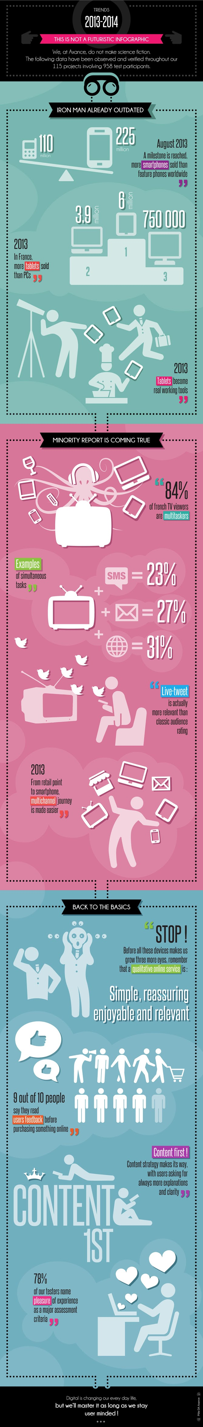 2013 - 2014 Digital Trends #infographic