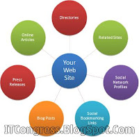 free backlinks from high pr web 2.0 websites google