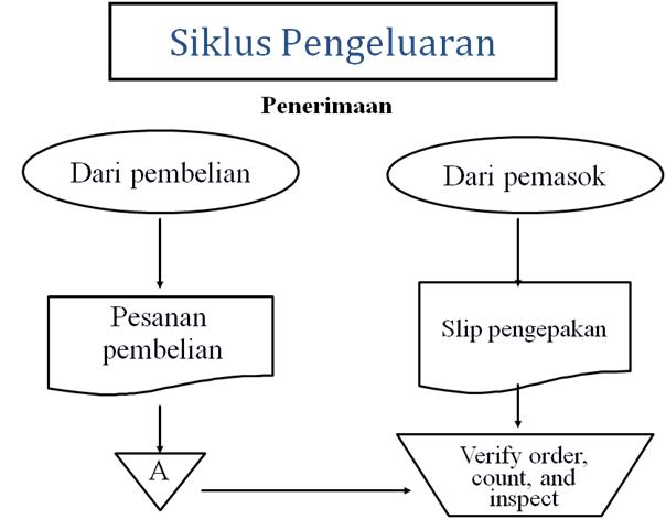 Siklus pengeluaran sistem informasi akuntansi coretan aa anwar siklus pengeluaran sistem informasi akuntansi ccuart Gallery