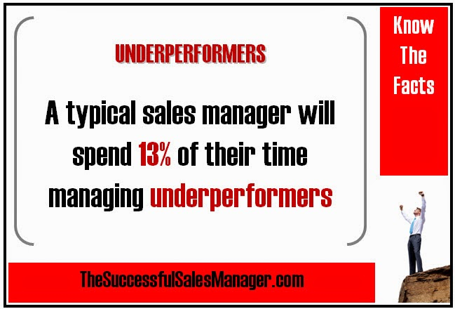 Sales Management Productivity & Time Spent