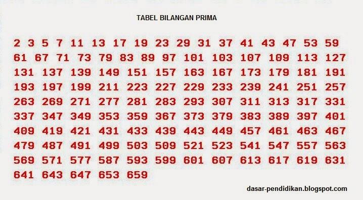 ... bilangan prima dan setidaknya hafal/tahu bilangan prima 1 sampai 100