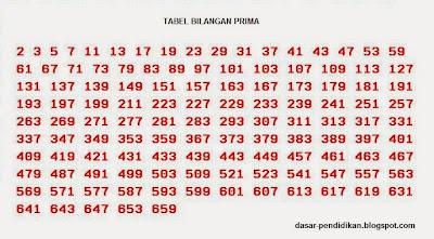 Karakteristik bilangan prima memang agak unik dan sering kita jumpai
