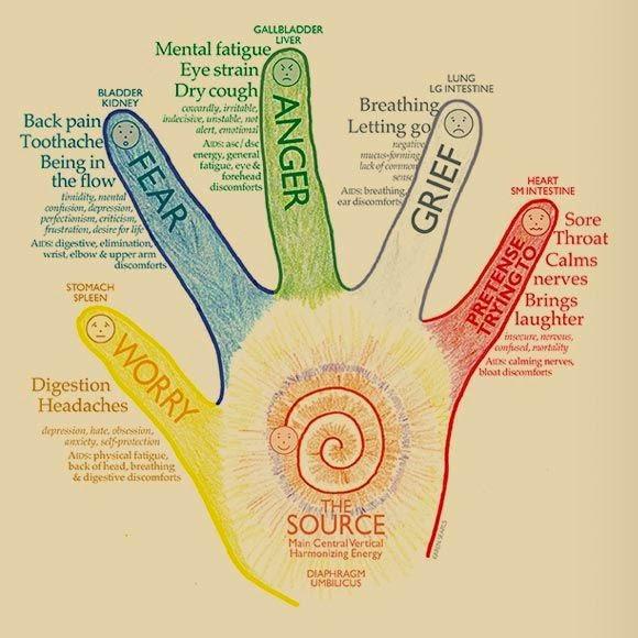 Jin Shin Jyutsu finger massage