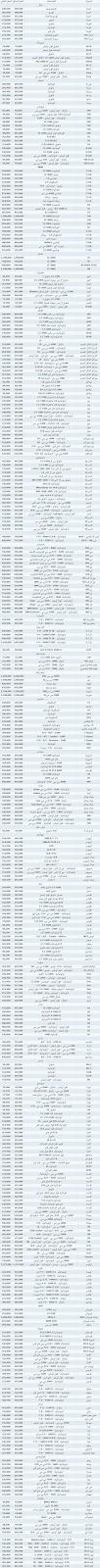 اسعار السيارات الجديدة فى مصر