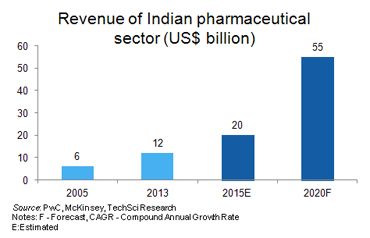 indian pharma industry analysis Financial performance of indian pharmaceutical industry researcher has undertaken an analysis of financial performance of indian pharmaceutical industry.
