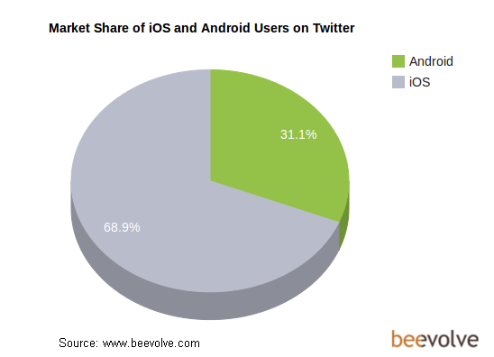 Apple ou Android sur Twitter