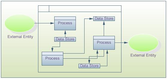 Data flow diagram dfd arsip ku ada 3 tiga jenis dfd yaitu ccuart Gallery