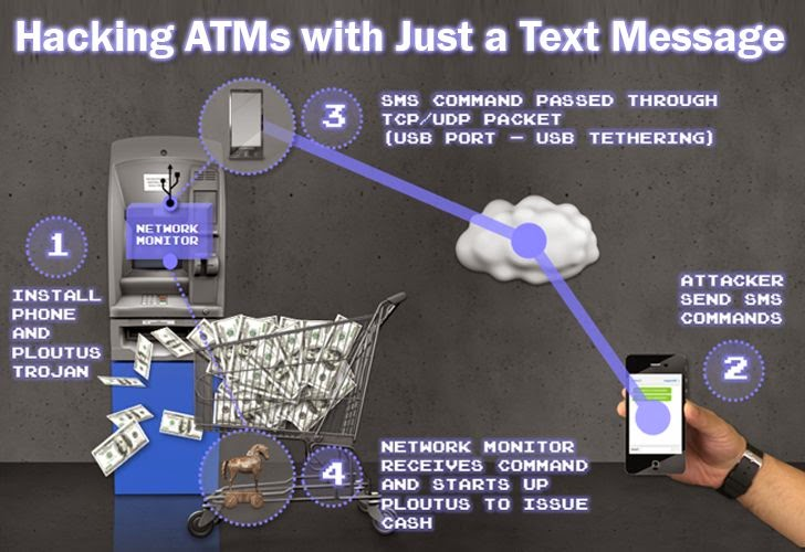 Hacking ATMs with just text message