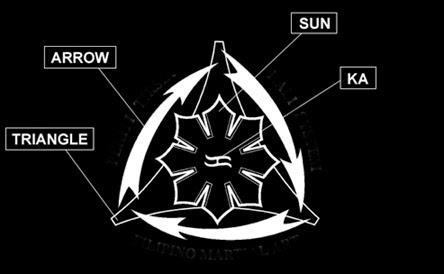 Ptk Today Symbolism Of The Pekiti Tirsia Kali Logo