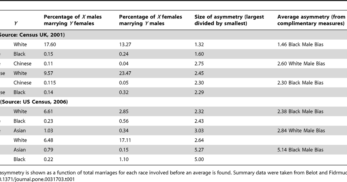 perceptions of interracial and intra racial date Comparisons of satisfaction in intraracial and interracial relationships were consistent across race, racial composition of the couple, relationship length, the year of data collection, measures of satisfaction, and the conceptualization and dimensionality of satisfaction.